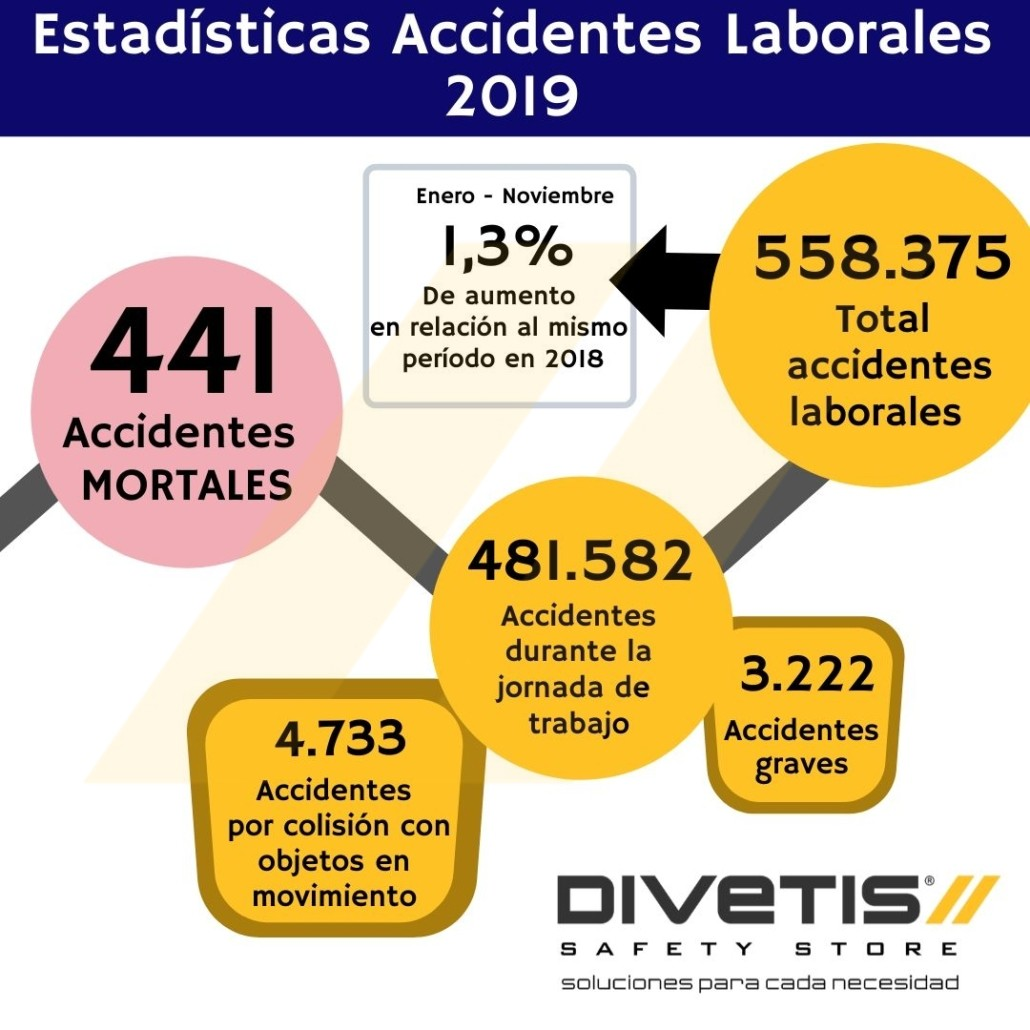 Estadísticas accidentes laborales